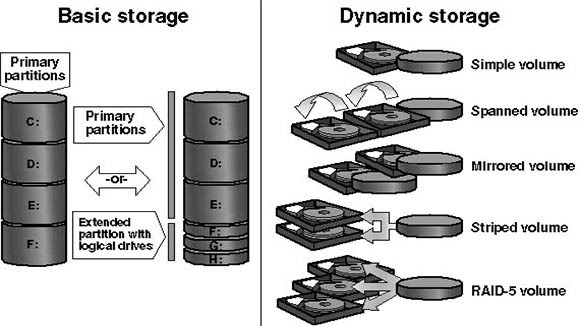 Basic Disk and Dynamic Disk Difference