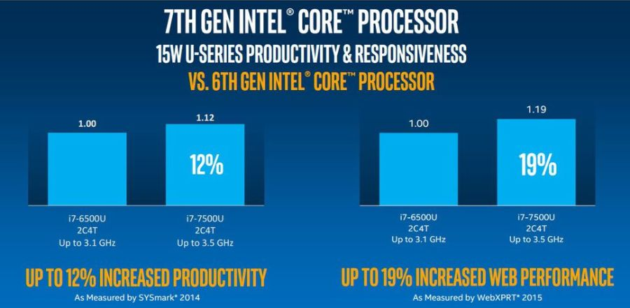 Intel 7th Generation Process - All you Need to Know
