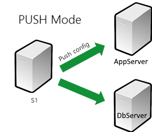 pushmode - Copy