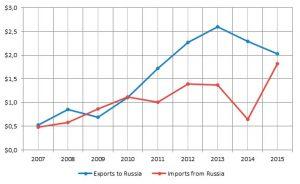 vietnam-russia-trade
