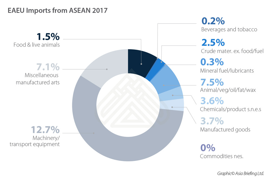 eaeu-imports-from-asean-2017-1