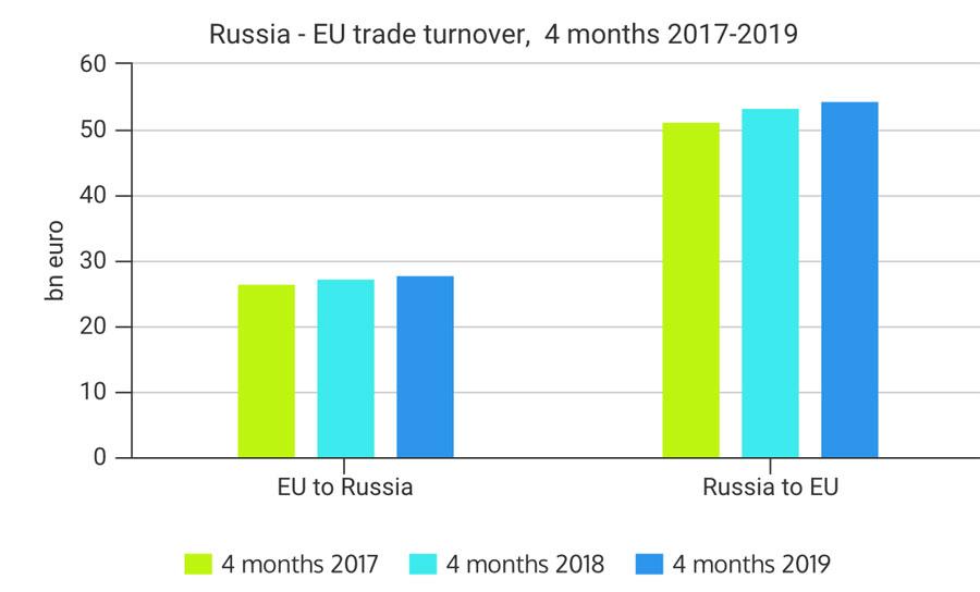 2019 Russian - EU Bilateral Trade Increasing - Russia Briefing News
