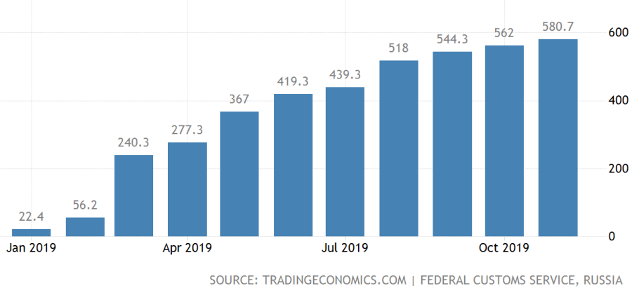 russia-exports-to-thailand-2x