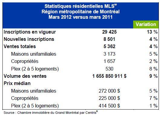 Рынок недвижимости в Монреале — рост продолжается.