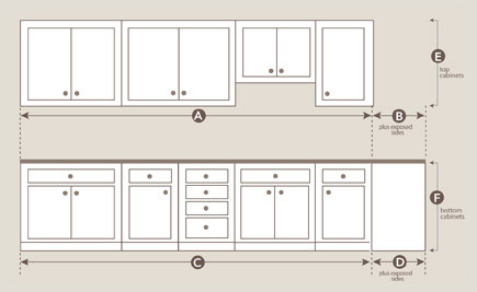 how to calculate linear feet for kitchen cabinets | Homedesignview.co