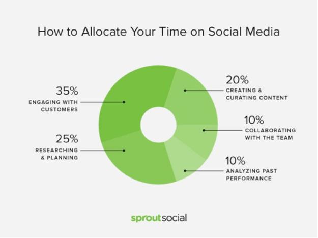 Tiempo en Social Media2