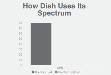 Verizon is happy to point out how efficient Dish Networks has been using the cellular spectrum it owns.