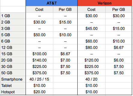 verizon at&t data pricing comparison