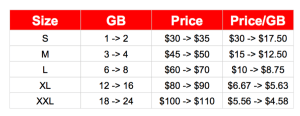 Verizon's added more data to the various plan sizes in July, but also increased prices too.