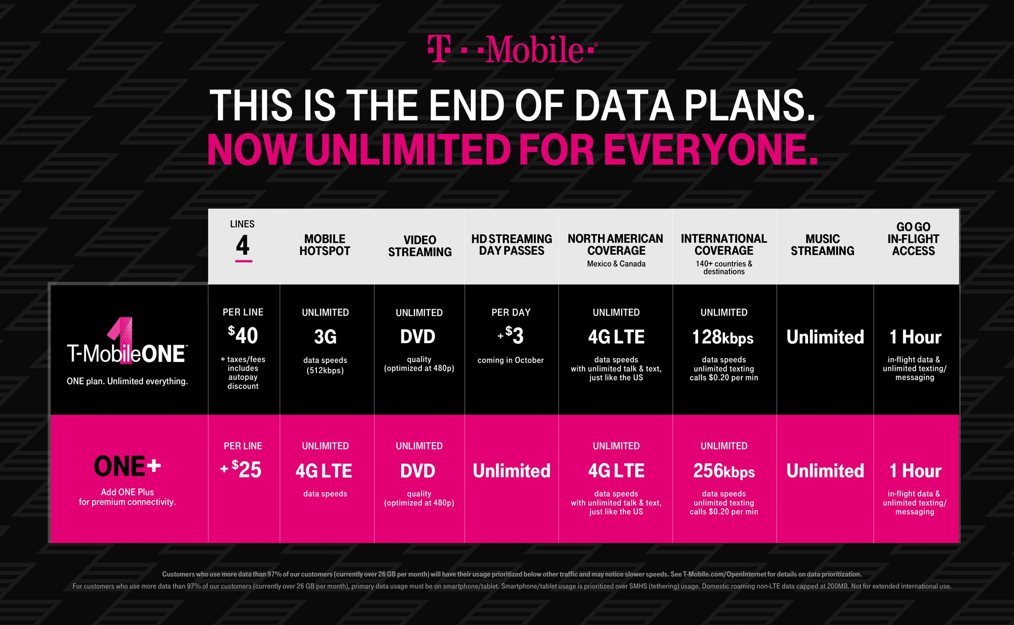 Tmobile Home Internet Plans t-mobile revises t-mobile one, introduces unlimited tethering one+