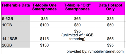 For those focused on tethered data, T-Mobile has just gotten a lot more expensive.