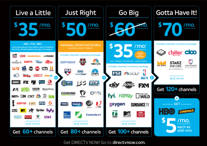 AT&T's pricing and packages are attractive compared to traditional cable TV.