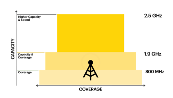 Sprint's LTE network is built on top of three LTE bands.