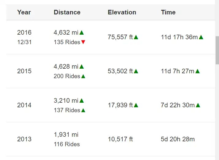 In at the Buzzer – Upped my Cycling Annual Mileage on the Last Day!