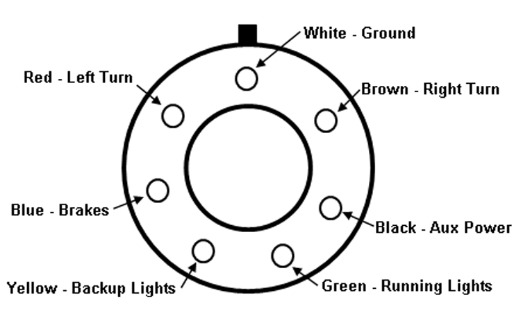 circle j trailer wiring diagram circle image gm 7 pin trailer wiring diagram gm auto wiring diagram schematic on circle j trailer wiring