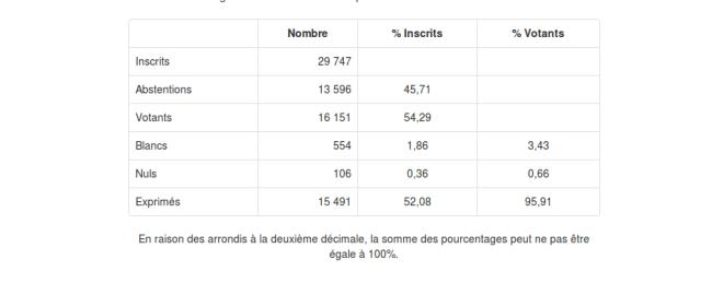 resultat départementale