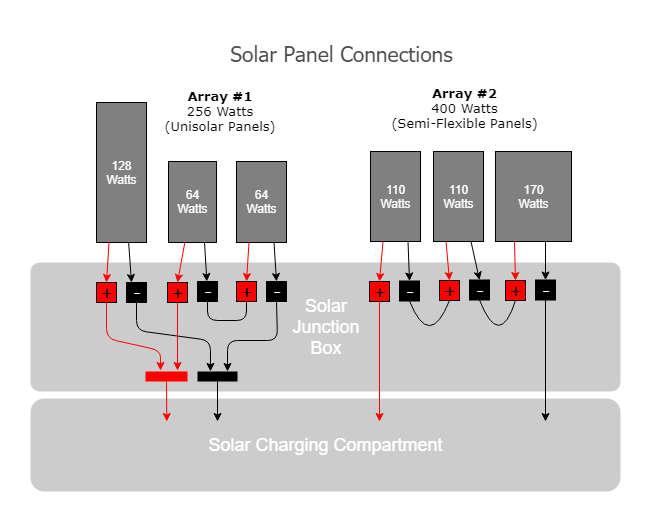 600 watt diy solar system on our rv  rv with tito