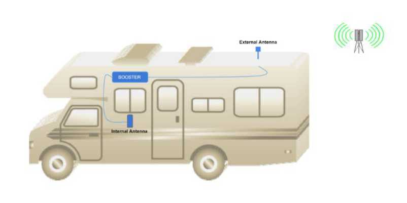 RVWITHTITO - Typical cell phone booster layout in and RV