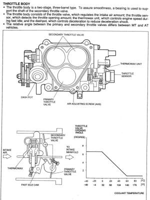 Exploded Throttle body diagram????  RX7Club