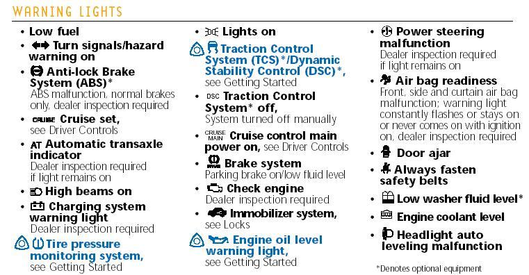 Mini Cooper Warning Lights