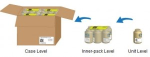 Packaging Hierarchy.  Drawing by Omega Design