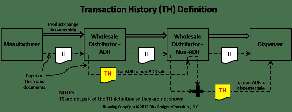 DSCSA: Transaction History – RxTrace
