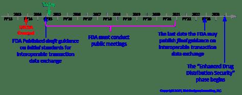 DSCSA Data exchange guidance timeline