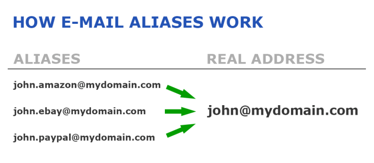 email-aliases