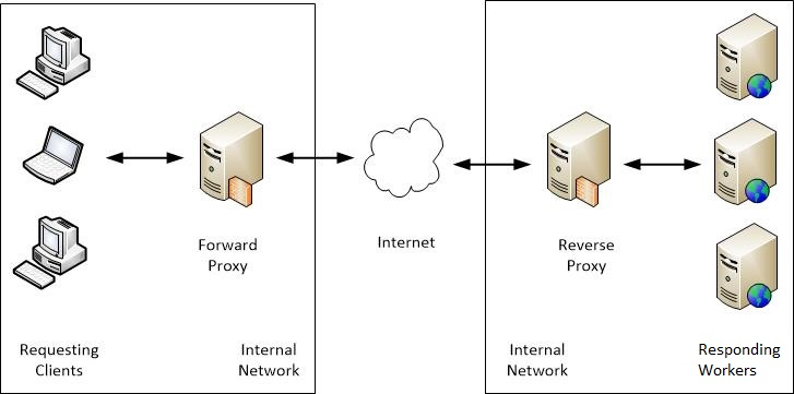 How to cache your website using NGINX Reverse Proxy and Proxy-Cache in CentOS 7