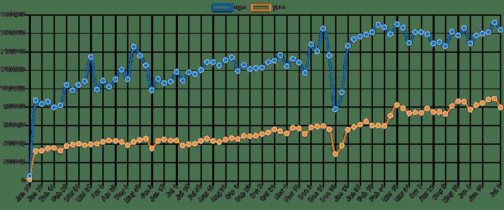 YARN vs NPM (vs pnpm) in 2019: comparison and verdict