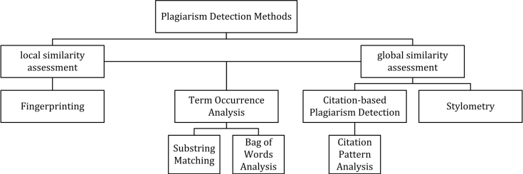 Anti-Plagiarism Checker vs Rogeting - How do they work?