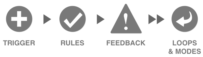 Micro Interactions - Definition, Examples and Best UX Practices