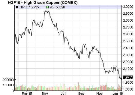 A graph showing one-year copper prices, ending 1/19/16