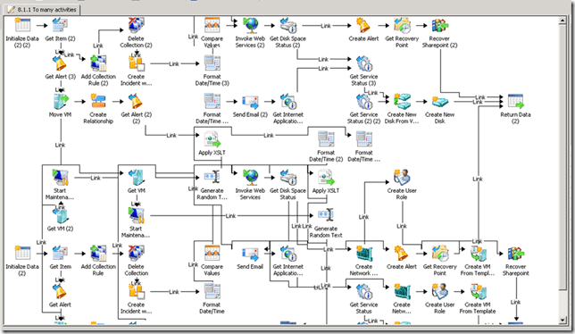 Automating Orchestrator 2012 Runbooks with Scheduled Tasks