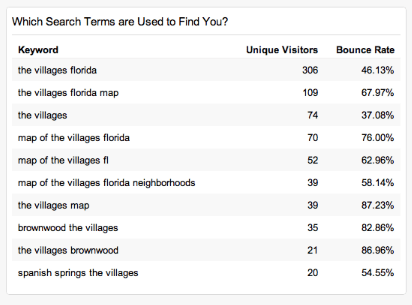 Which search terms are used to find you?