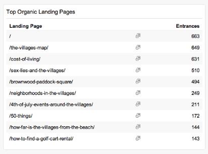Top Organic Landing Pages