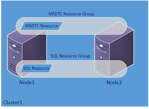MSDTC Configuration and Support Clarification for SQL Server
