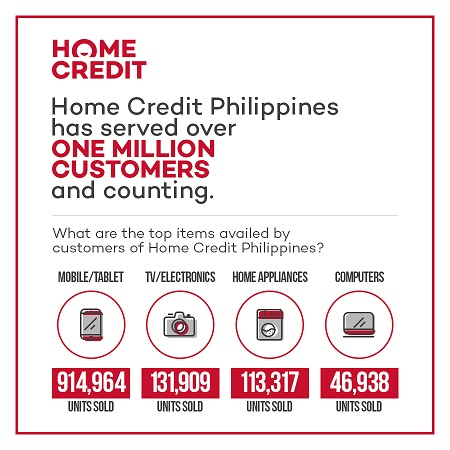Home Credit Reaches The 1m Customer Mark In The Philippines