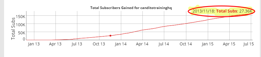 27k to 160K+ subscriber growth in 19 months