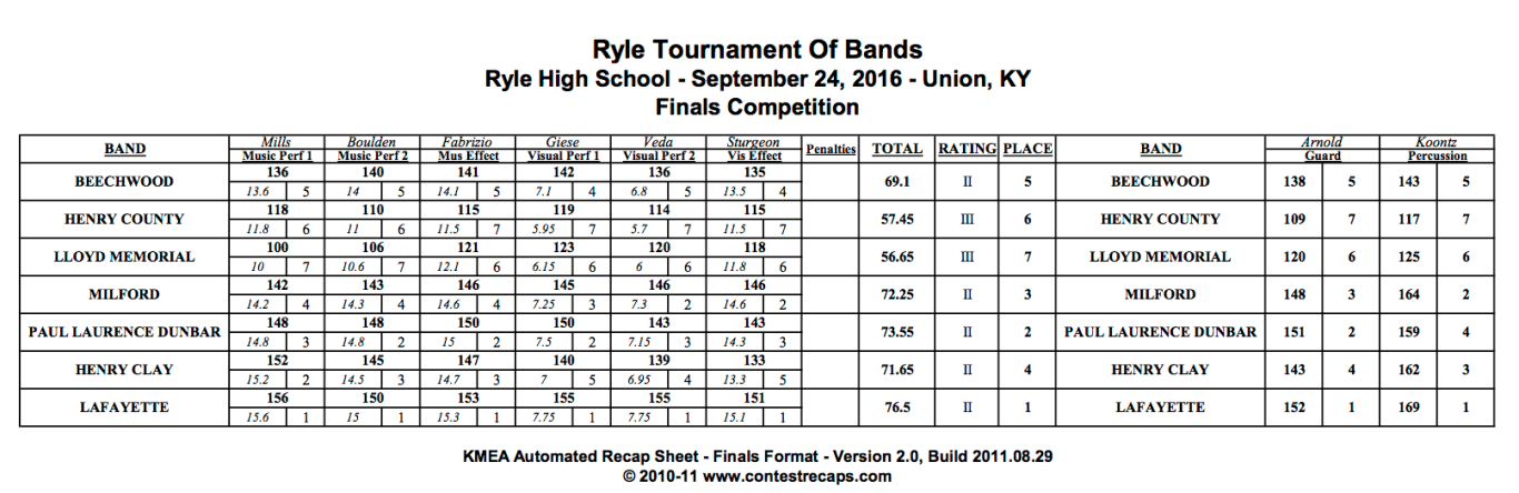 2016 Finals Results