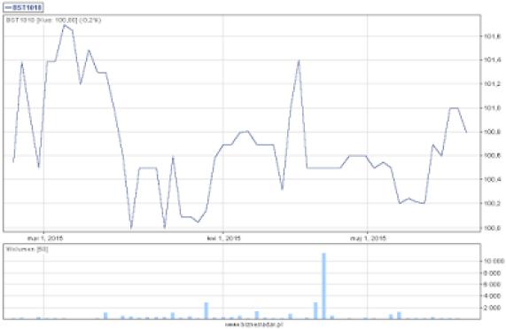 Ceny obligacji BST1018 w okresie 3 miesięcy