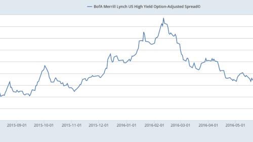 Nadwyżka rentowności obligacji high yield nad obligacjami skarbowymi