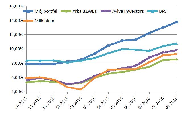 Wynik Portfela Obligacji Korporacyjnych za ostatnie 12 miesięcy
