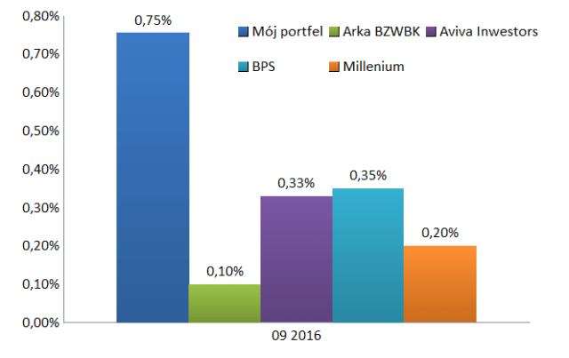Wynik Portfela Obligacji Korporacyjnych we wrześniu 2016