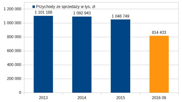 Przychody ze sprzedaży PCC Rokita, źródło: obliczenia własne na podstawie raportów finansowych spółki.