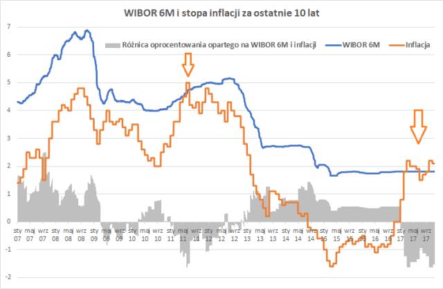 Porównanie WIBOR 6M i stopy inflacji od 2007 roku