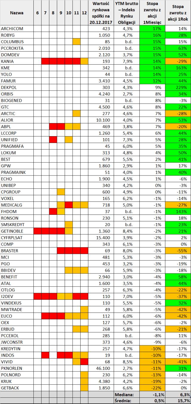 Tabela zmian cen kursów akcji emitentów obligacji, źródło: obliczenia własne na bazie stooq.pl