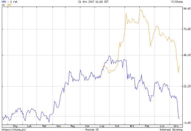 Zmiany kursu akcji GetBack i Kruk za ostatnie 12 miesięcy, źródło: stooq.pl