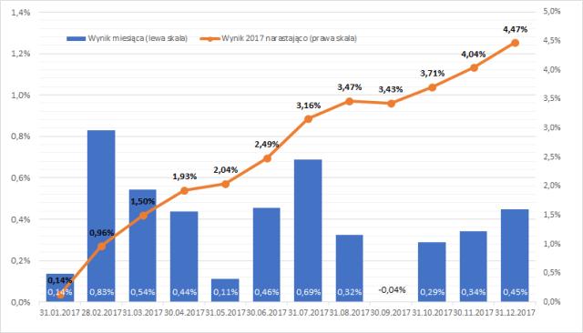 Zdywersyfikowany portfel obligacji - wyniki w 2017 roku