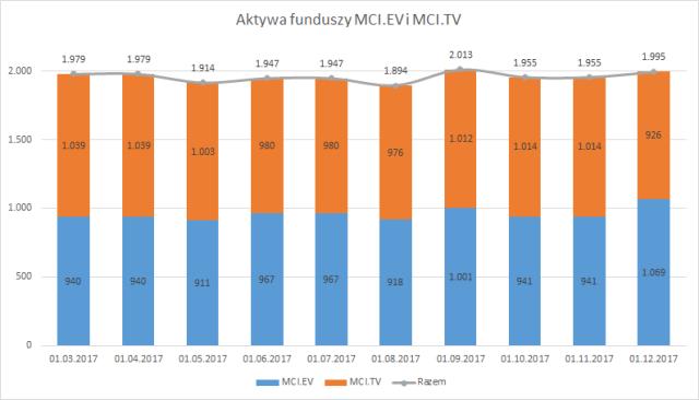 Aktywa funduszu MCI.PV i jego subfunduszy